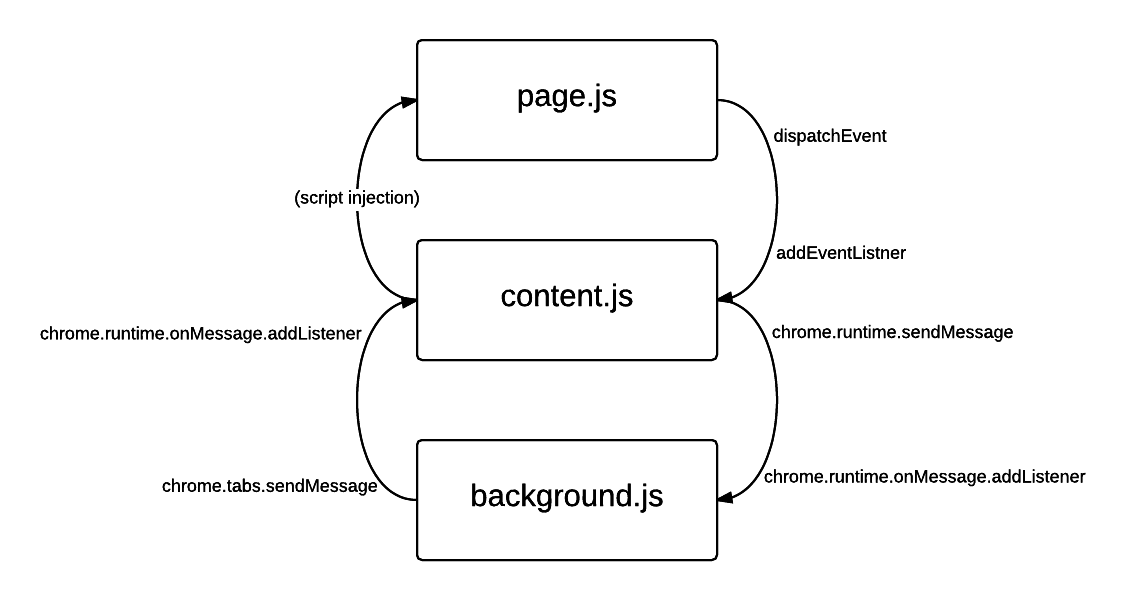 Chrome Extension JS Structure - New Page