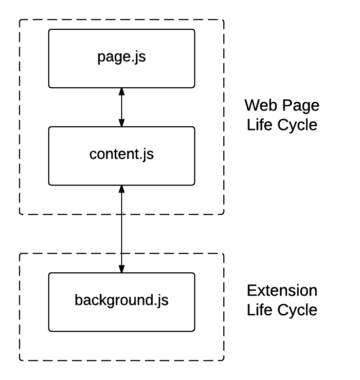 Chrome JS Interactions - New Page