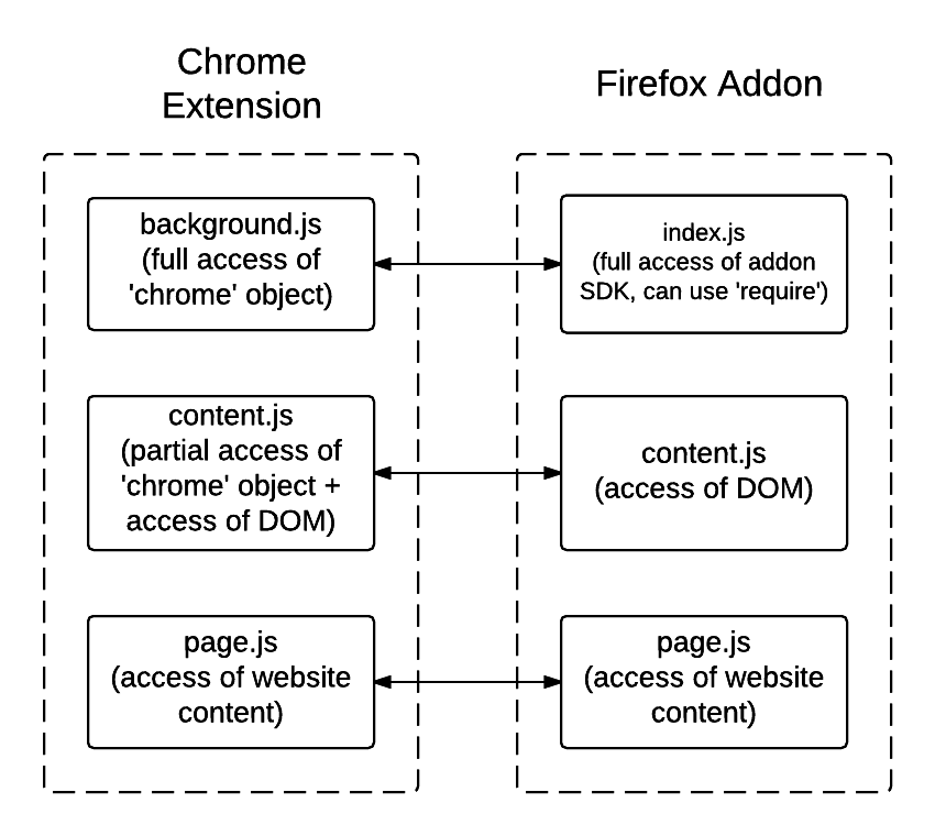 Firefox Addon Structure - New Page (1)