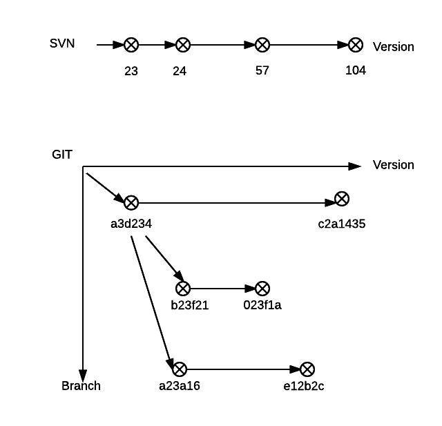 SVN & Git - Dimensions