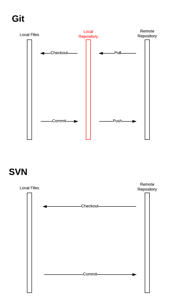SVN & Git - Git Actions