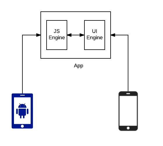 mobile-application-technology-review-js-engine-hybrid